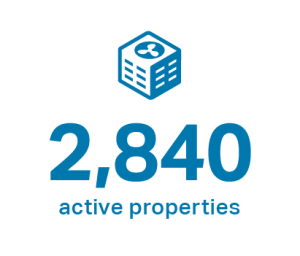 blue graphic and text saying 2,840 active properties